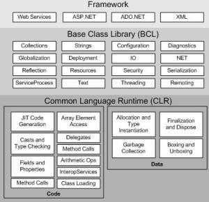 CLR architecture
